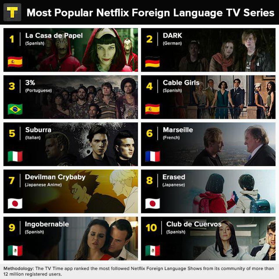 As 10 séries de língua estrangeira mais populares da Netflix